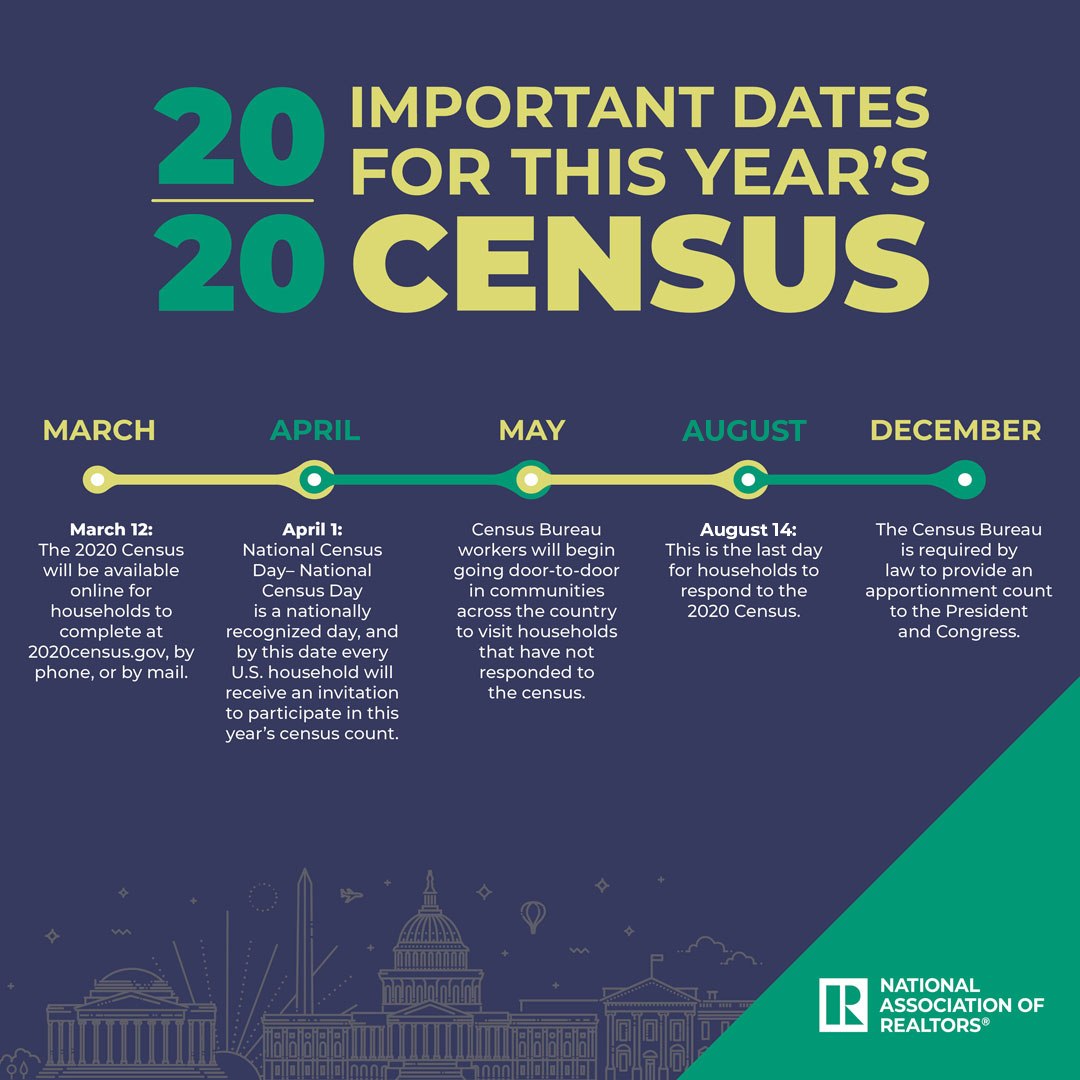 2020 Census Social Media Infographic