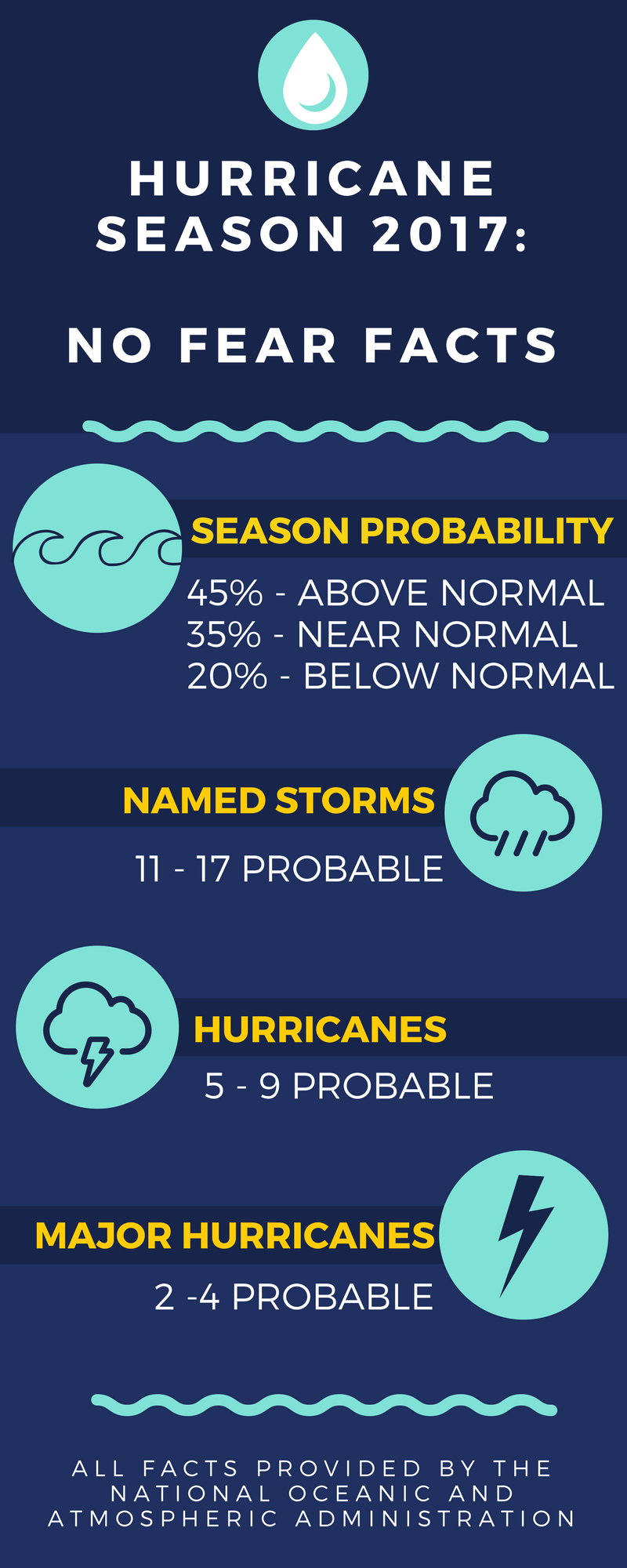 2017 Hurricane Season Outlook Info